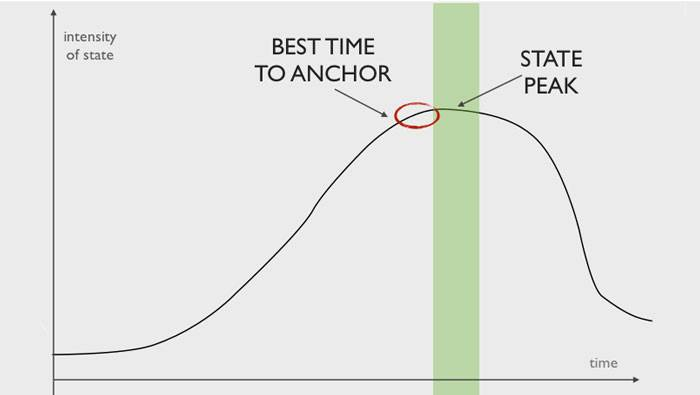 A practical example for controlling emotions by using Anchor