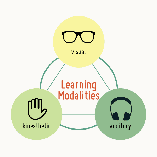 What is modality?