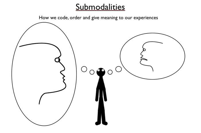 What is submodality?